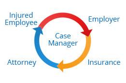 Case Manager | Employer | Insurance | Attorney | Injured